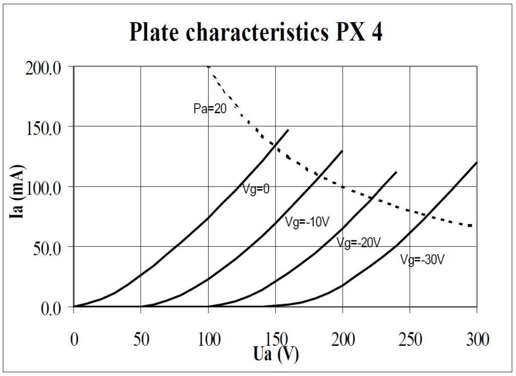 PX4 karakterisztika